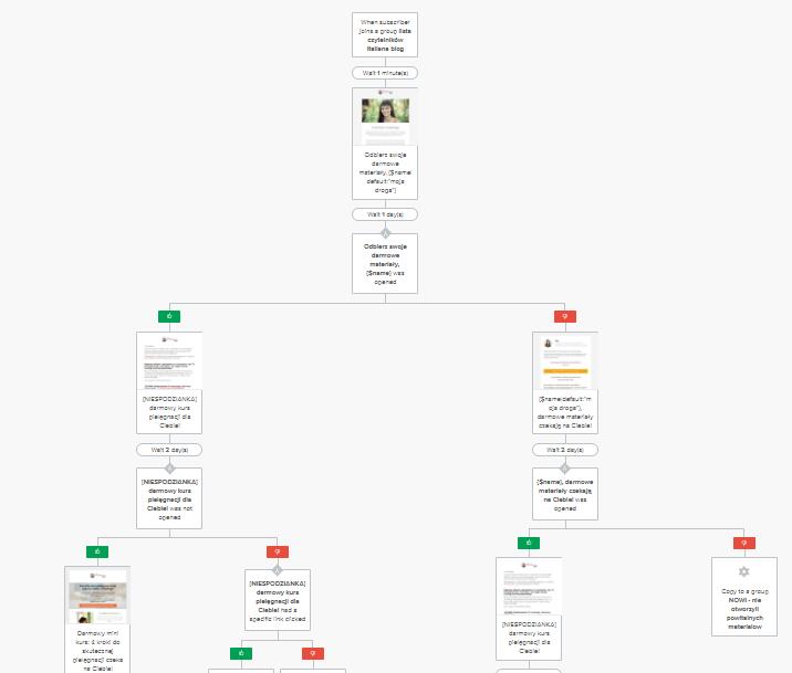 email marketing automation przykład